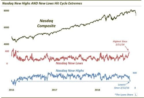 Nasdaq New Highs And Lows Sending A Potentially Dangerous Singal