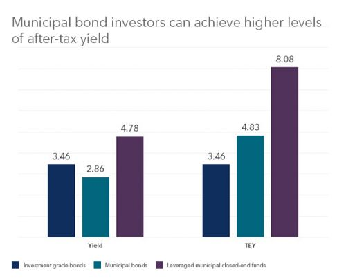 It's Time To Look At Municipal Closed-End Funds