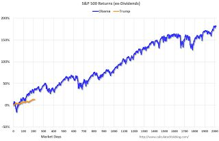 Update: For Fun, Stock Market as Barometer of Policy Success
