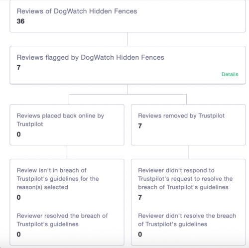 Trustpilot is revealing more data about how businesses flag reviews