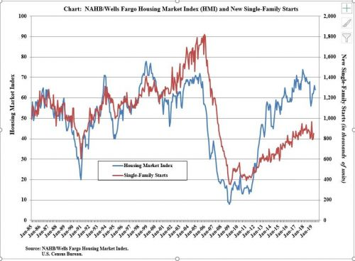 Why you might want to reduce your investments in homebuilder stocks