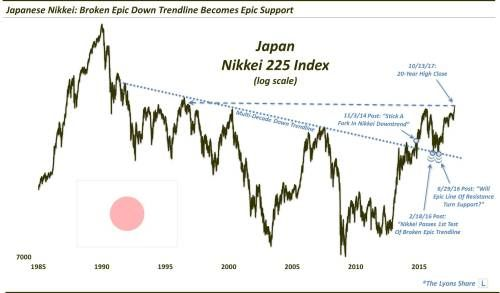 Japanese Nikkei Turns Weakness Into Strength