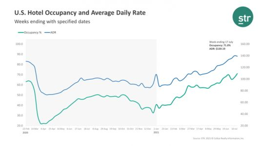 For the Week Ending July 17th U.S. Weekly Hotel Occupancy Reached Its Highest Level Since October 2019