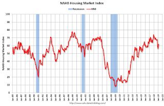 NAHB: Builder Confidence Increases in February