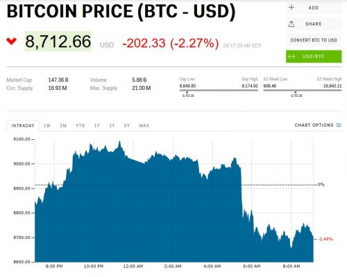 Bitcoin is sliding amid fears of a crackdown on a Japanese exchange