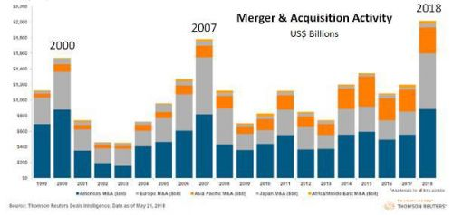 We're Officially In An M&A Bubble