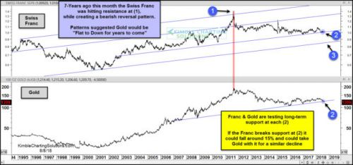 Why Gold Could Have Another 15% Downside