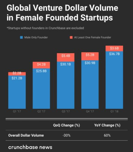 Q1 2018 global diversity investment report: Investing trends in female founders