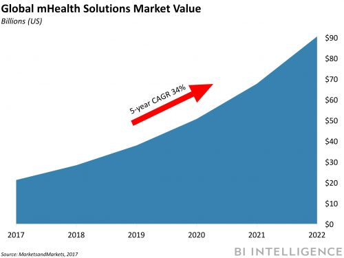 DIGITAL HEALTH BRIEFING: Walmart, Humana in acquisition talks - 13 countries form digital health group - Leading healthcare firms launch blockchain pilot