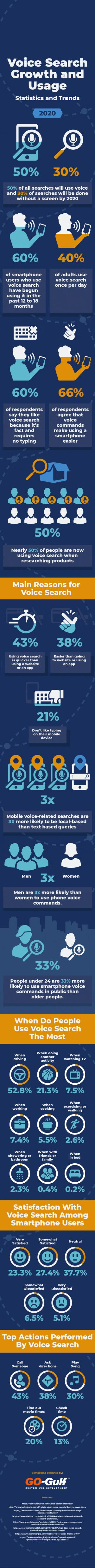 Voice Search Usage on the Rise and How it Will Shape the Future of Marketing