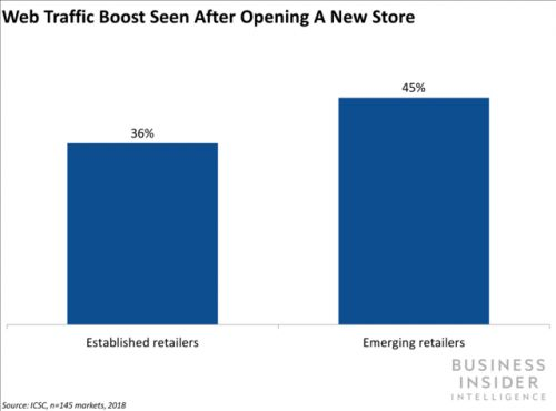 Having a brick-and-mortar presence can boost a brand's web traffic