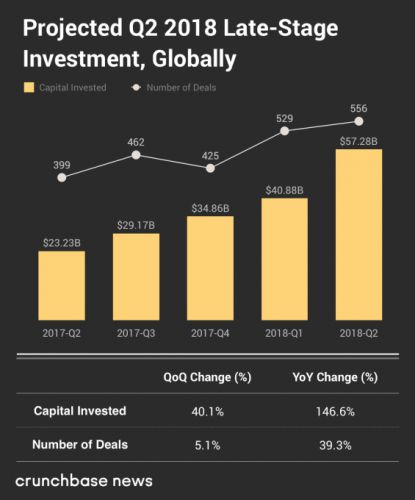 In Q2 2018, late-stage deals led the world's venture capital market