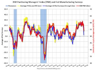 """Philly Fed Mfg """"Continued to Grow"""" in January"""