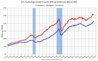 Trade Deficit decreased to $43.1 Billion in May
