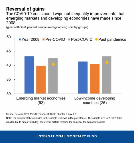 How COVID-19 Will Increase Inequality in Emerging Markets and Developing Economies