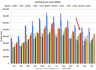 A Few Comments on October Existing Home Sales