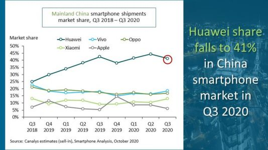 Smartphone shipments dip in China for Q3, led by Huawei decline
