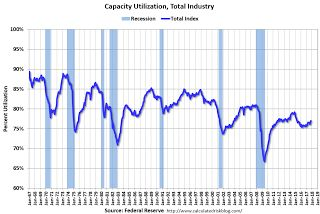 Industrial Production Increased 0.9% in October