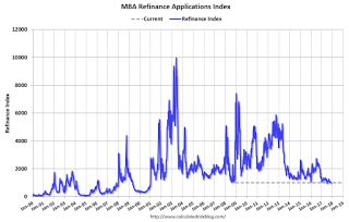 MBA: Mortgage Applications Increase Slightly in Latest Weekly Survey