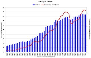 Las Vegas: Convention Attendance and Visitor Traffic Declined Slightly in 2018