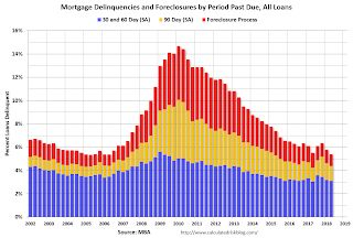 MBA: Mortgage Delinquency Rate decreased in Q2