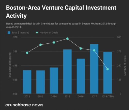 Boston-area startups are on pace to overtake NYC venture totals