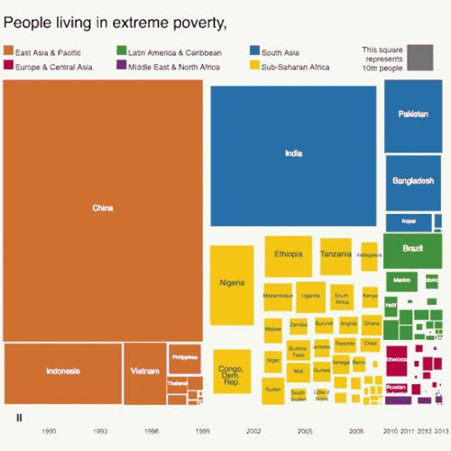 How has the number of people living in extreme poverty changed?