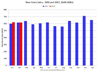 A few Comments on February New Home Sales