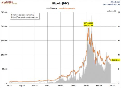 How Bitcoin Is Faring Versus Other Major Cryptos