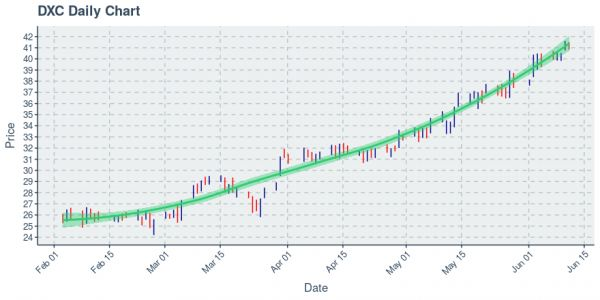 DXC Technology Co : Price Now Near $41.08; Daily Chart Shows An Uptrend on 100 Day Basis