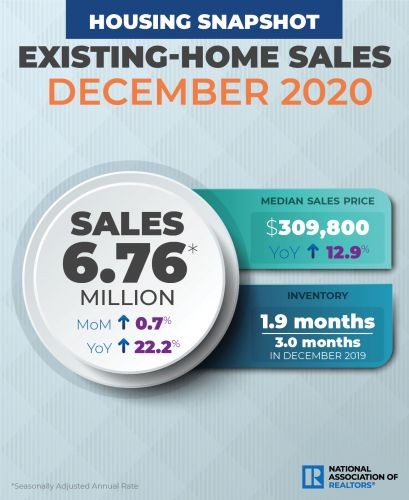 Existing-Home Sales: Increase Reaches Highest Level Since Before Great Recession