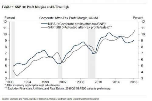 Technology Firms Are Leading Profit Margin Expansion