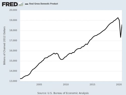Q3 2020 GDP Growth +33.1%
