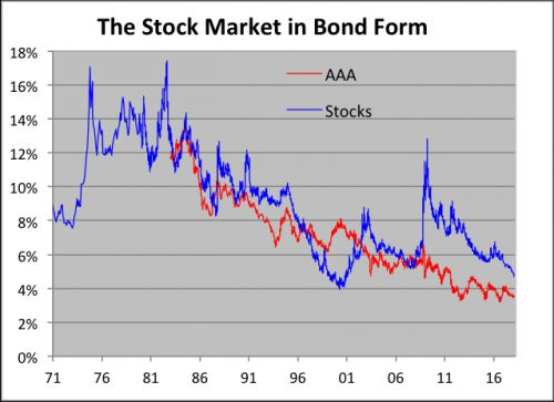 What if the Stock Market Were a Bond?