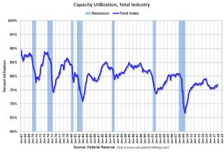 Industrial Production Increased 0.2% in November