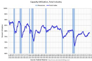 Industrial Production Decreased 0.6% in January