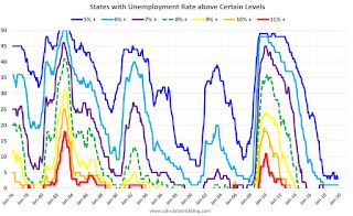 BLS: September Unemployment rates at New Series Lows in Alabama, California, Illinois, New Jersey and South Carolina