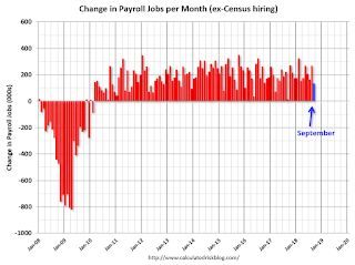 September Employment Report: 134,000 Jobs Added, 3.7% Unemployment Rate