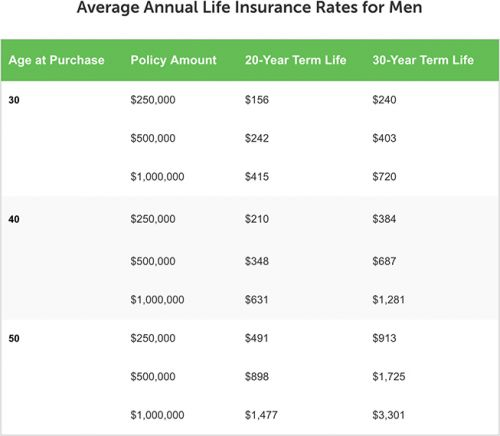How to Shop for and Save Money on Your Life Insurance on Mint