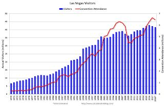 Las Vegas: Visitor Traffic down 1.3%, Convention Attendance down 2.7% compared to same Period in 2017