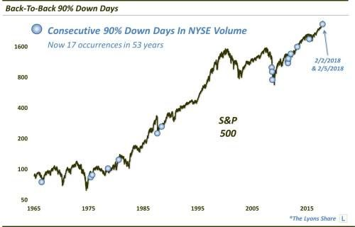 Substantial Risk Likely Still Remains For The S&P 500