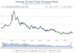 30 Year Mortgage Rates increase to 4.0%
