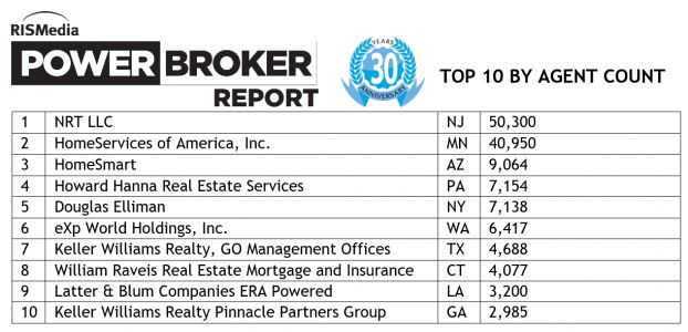 The 30th Annual Power Broker Report: The Biggest Footprints