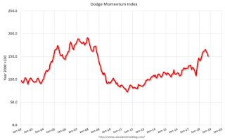 Leading Index for Commercial Real Estate Declines in October