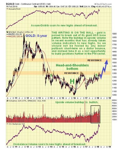 Analyst: Gold Bullish Breakout Simply A Matter Of Time