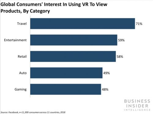 A majority of consumers expect VR to become a part of daily life