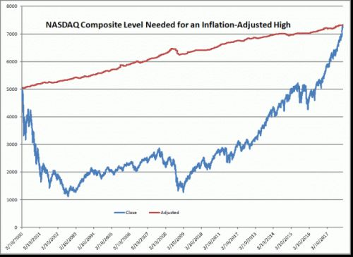 NASDAQ Composite Hits an Inflation-Adjusted High