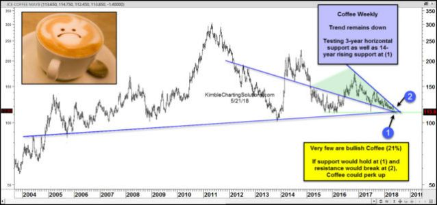Coffee Could Bottom Soon, As It Tests Long-Term Support
