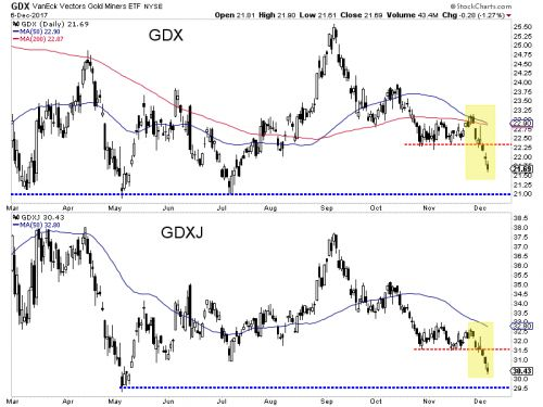 Gold Miners' Breakdown Is A Bearish Signal For Gold
