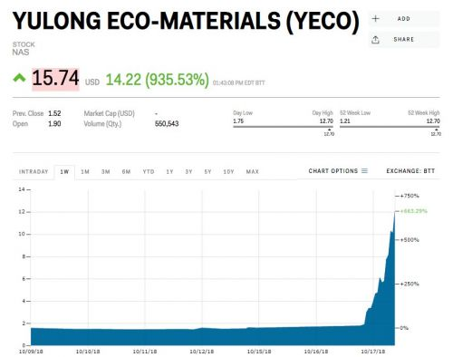 A tiny Chinese manufacturer of eco-friendly building products explodes by 950% after pivoting to gemstones